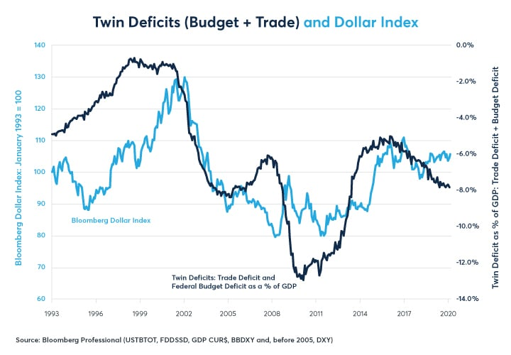 Figure 16: A 5% of GDP US budget deficit + a 2% trade deficit plus lower rates, might prevent a dollar rally