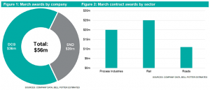 Engineering and Construction April Newsletter graphs for March awards by company and contract awards by sector