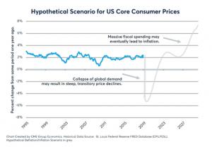 Competing market narratives hypothetical scenario for US core consumer prices graph