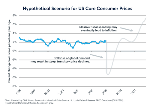 Competing market narratives hypothetical scenario for US core consumer prices graph