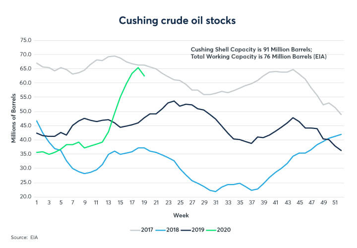 Cushing crude oil stocks graph for 2017, 2018, 2019 and 2020