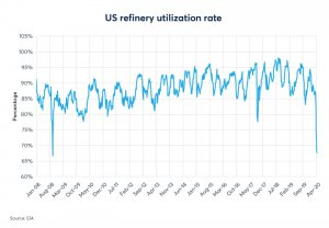 US refinery utilization rate chart