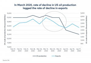 Graph displaying the rate of decline in US oil production lagged the rate of decline in exports in March 2020