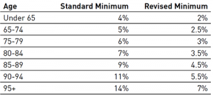 Table exhibiting the standard and revised minimums for superannuation pension payments