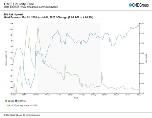 CME Group Liquidity Tool Bid Ask Spread for Gold Futures Mar 01, 2020 to Jul 01, 2020