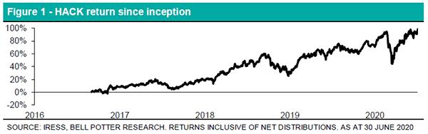 ETF Report Figure 1 Cybersecurity HACK returns since inception