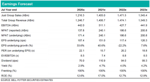 Earnings Forecast July Year End for PMV