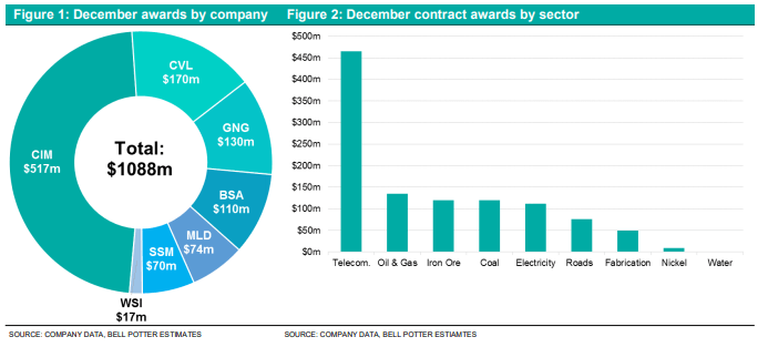 Pie Chart & Graph of December Awards by Country & December Contract Awards by Sector