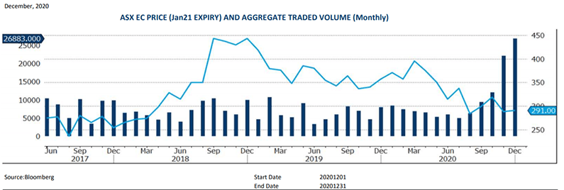 ASX Grains EC Price and Aggregate Traded Volume