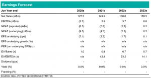YouFoodz Graph - Earnings Forecast 2021
