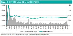 ETFS Physical Silver (ASX:ETPMAG)