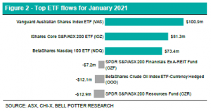 Figure 2 - Top ETF flows for January 2021