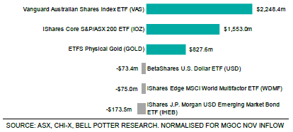 Figure 3 - Top ETF flows for 12 months ending January 2021