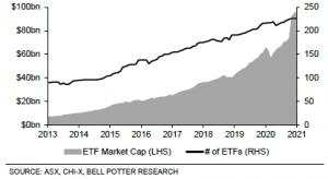 Figure 4 - Australian ETF market size