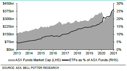 Figure 5 - ASX ETFs in comparison to total ASX Funds