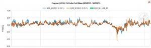 Comex Copper Chart / Graph Copper (HXE) 25 Delta Call Skew
