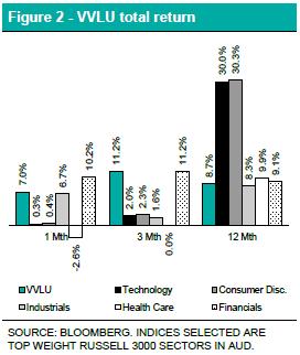 VVLU total Return Chart - FT Report - February 2021