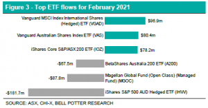 Top ETF Flows for Feb Chart - EFT Report - February 2021