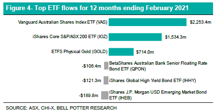 Top ETF Flows for 12 months chart - EFT Report - February 2021