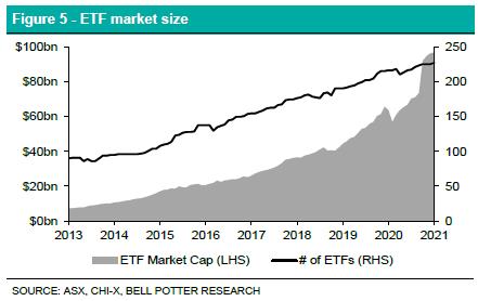 Top ETF market size chart - EFT Report - February 2021