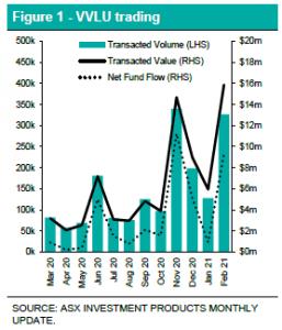 VVLU trading Chart - EFT Report - February 2021