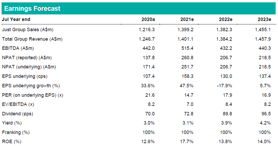 Premier Investments - Earnings Forecast