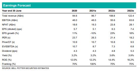 Chart of Infomedia Earnings Forecast