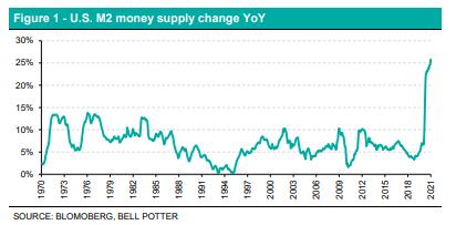 LIC Figure 1 - U.S. M2 money supply change YoY