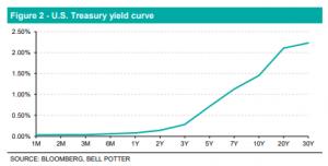 LIC Figure 2 - U.S. Treasury Yield Curve