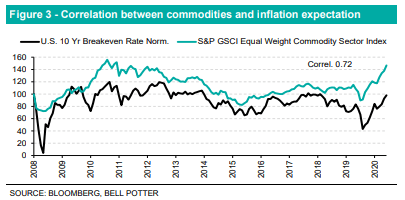 LIC Figure 3 - Correlation between commodities and inflation expectations