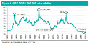 LIC Figure 4 - S&P GSCI / S&P 500 price relative