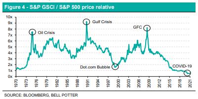LIC Figure 4 - S&P GSCI / S&P 500 price relative