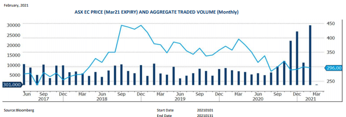Graph of ASX EC PRICE AND AGGREGATE TRADED VOLUME