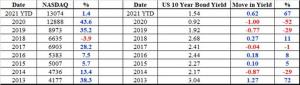 US Bonds - now vs pre-COVID