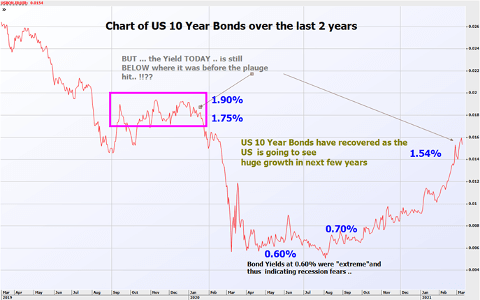 Chart of US 10 Year Bonds over the last 2 years