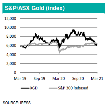 Chart of S&P - ASX Resources Gold (index)