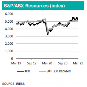 Chart of S*P / ASX Resources (index)