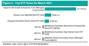 EFT Chart