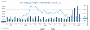 March Grain Report - Chart