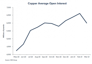 Copper Average Open interest - line chart