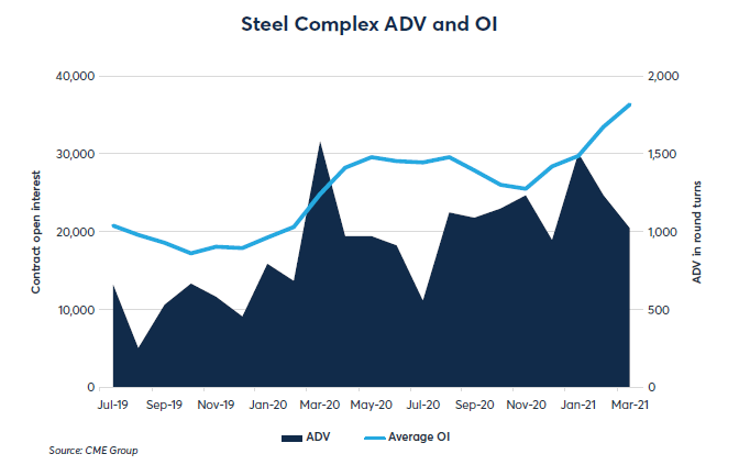 Metals Chart - Steel Complex ADV and OI