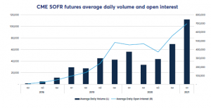 Bar charts - CME SOFR futures average daily volume and open interest