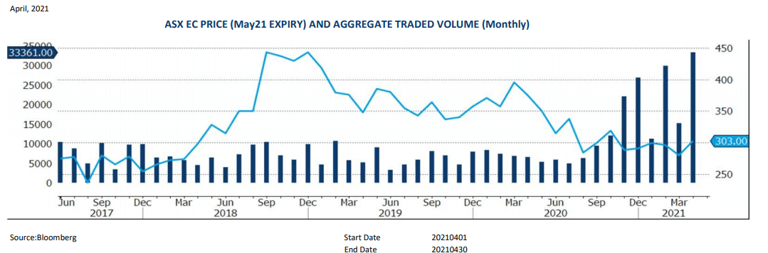 Bar Chart - April Grain Report - ASX EC PRICE (May21 EXPIRY) AND AGGREGATE TRADED VOLUME (Monthly)