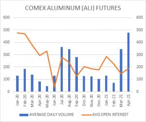 Line Graph Comex Aluminum