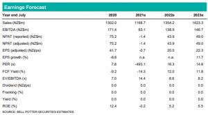 Chart Earnings Forecast