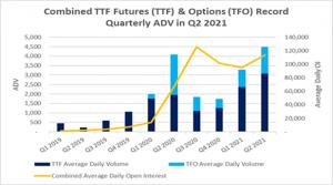 Combined TTF Futures (TTF) & Options (TFO) Record Quarterly ADV in Q2 2021