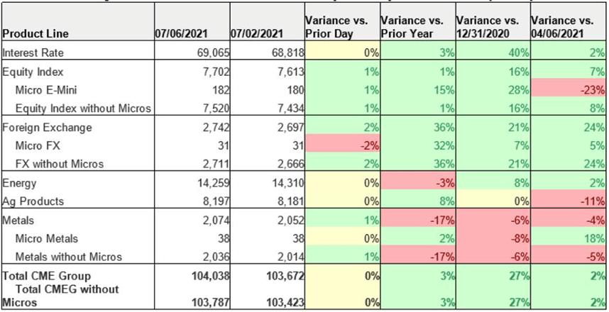 Daily Volume Tracker w Micro Split - Open Interest (000s)