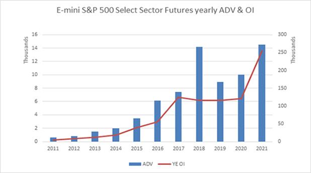 E-mini S&P 500 Select Sector Futures yearly ADV & OI