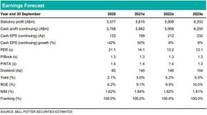 Earnings forecast - ANZ