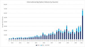 International Ag Option Volume by Quarter